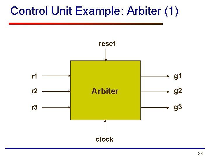 Control Unit Example: Arbiter (1) reset g 1 r 2 Arbiter g 2 g