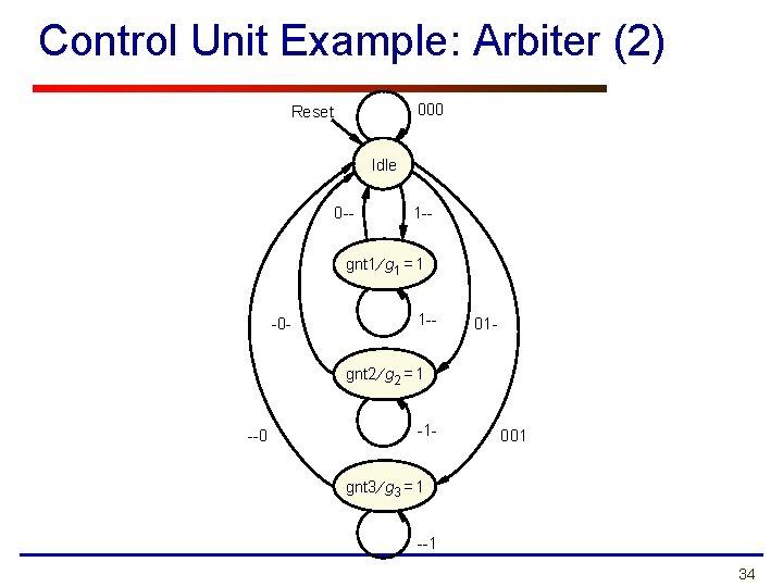 Control Unit Example: Arbiter (2) 000 Reset Idle 0 -- 1 -- gnt 1