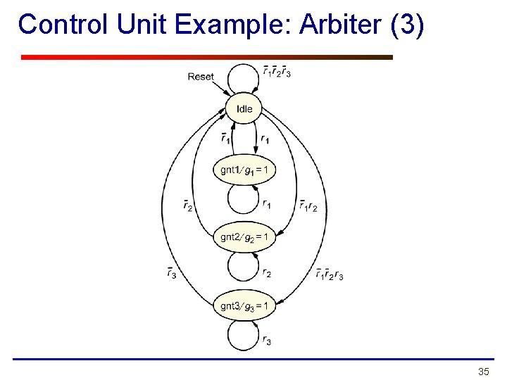 Control Unit Example: Arbiter (3) 35