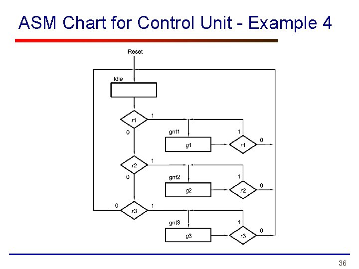 ASM Chart for Control Unit - Example 4 36
