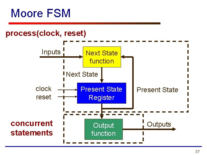 Moore FSM process(clock, reset) Inputs Next State function Next State clock reset concurrent statements