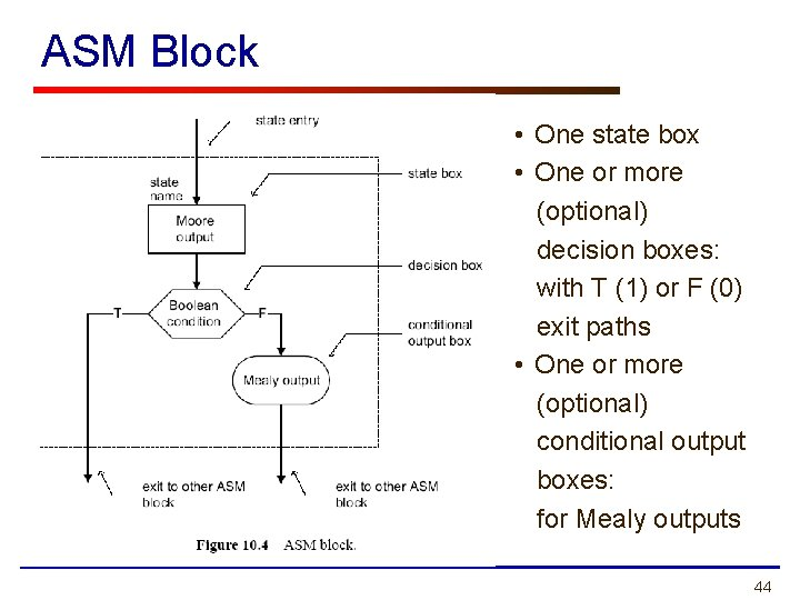 ASM Block • One state box • One or more (optional) decision boxes: with