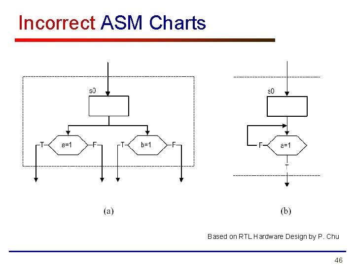 Incorrect ASM Charts Based on RTL Hardware Design by P. Chu 46