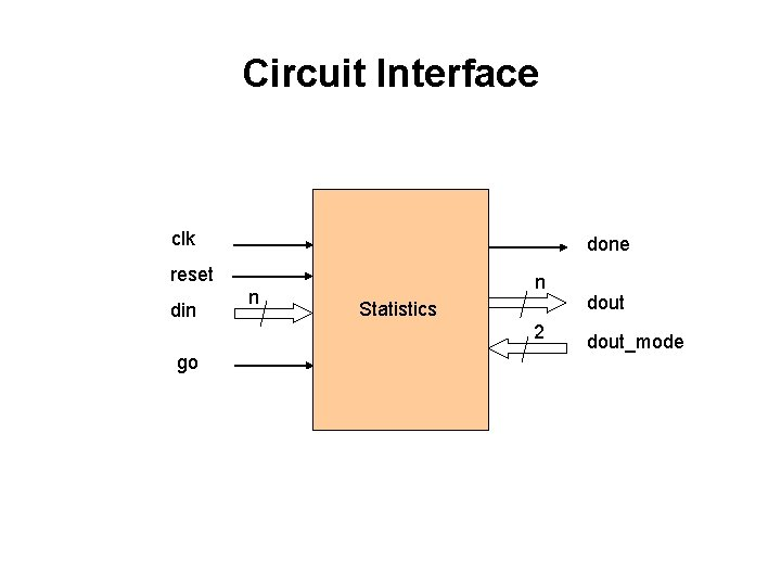 Circuit Interface clk done reset din go n n Statistics 2 dout_mode