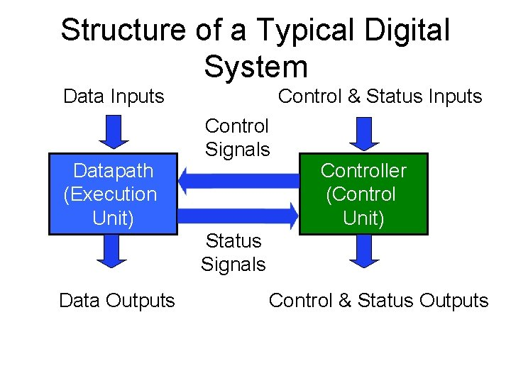 Structure of a Typical Digital System Data Inputs Datapath (Execution Unit) Control & Status
