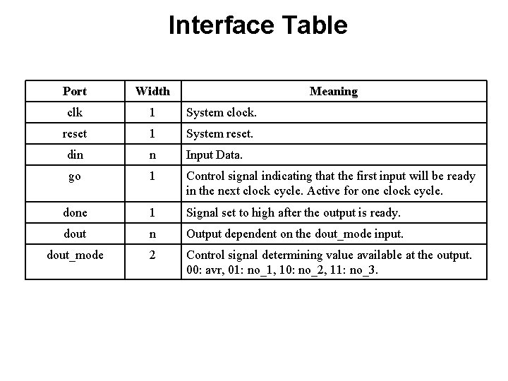 Interface Table Port Width Meaning clk 1 System clock. reset 1 System reset. din
