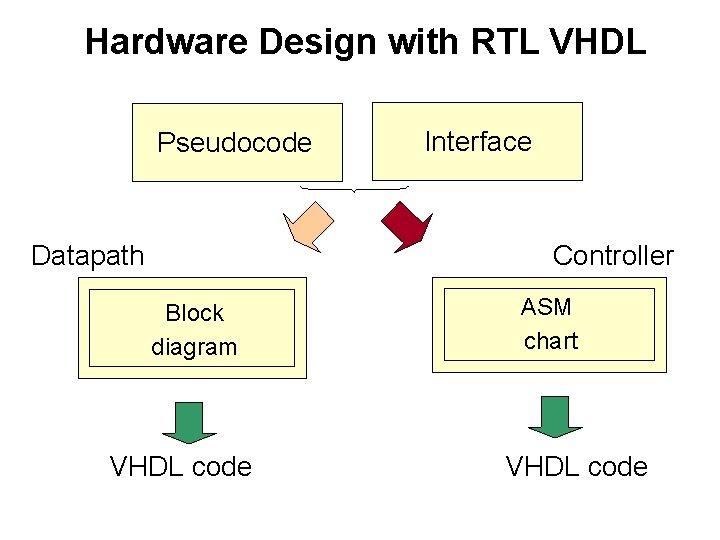 Hardware Design with RTL VHDL Pseudocode Datapath Interface Controller Block diagram VHDL code ASM