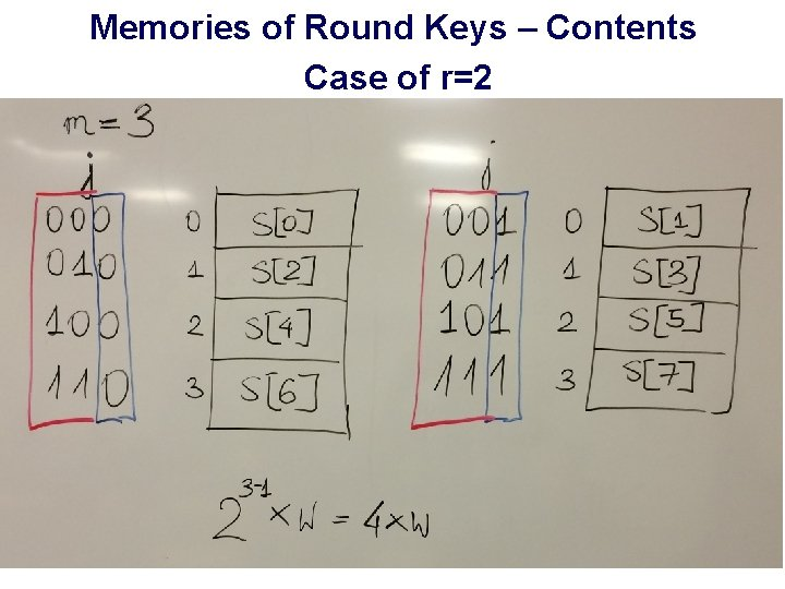 Memories of Round Keys – Contents Case of r=2