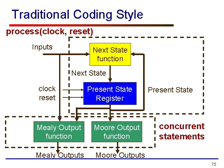 Traditional Coding Style process(clock, reset) Inputs Next State function Next State clock reset Present