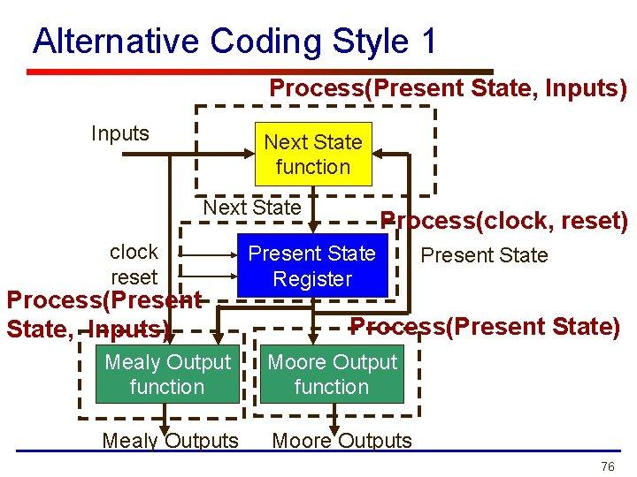 Alternative Coding Style 1 Process(Present State, Inputs) Inputs Next State function Next State clock