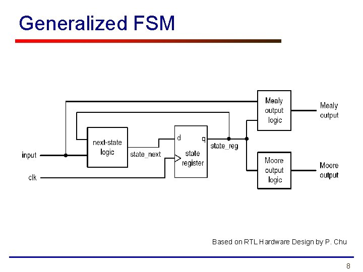 Generalized FSM Based on RTL Hardware Design by P. Chu 8