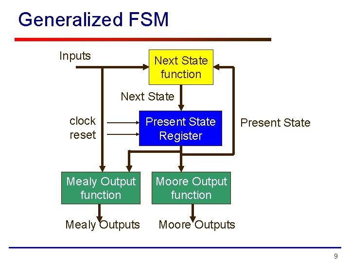 Generalized FSM Inputs Next State function Next State clock reset Present State Register Mealy