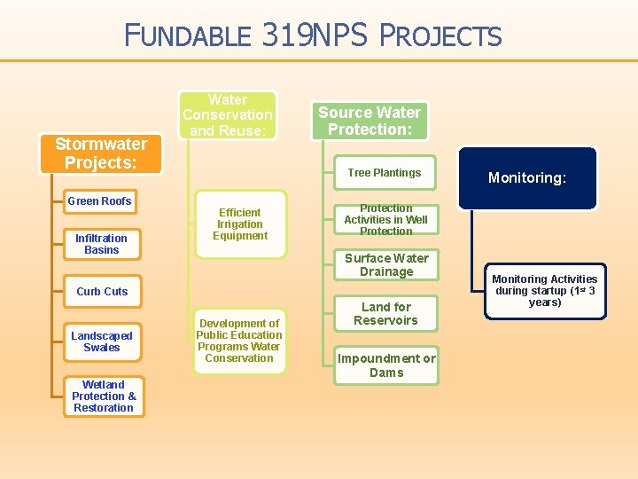 FUNDABLE 319 NPS PROJECTS Stormwater Projects: Green Roofs Infiltration Basins Water Conservation and Reuse: