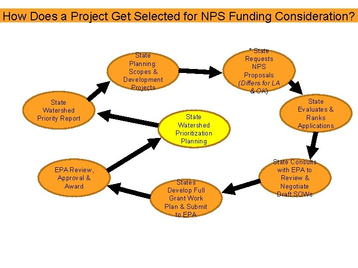 How Does a Project Get Selected for NPS Funding Consideration? * State Requests NPS