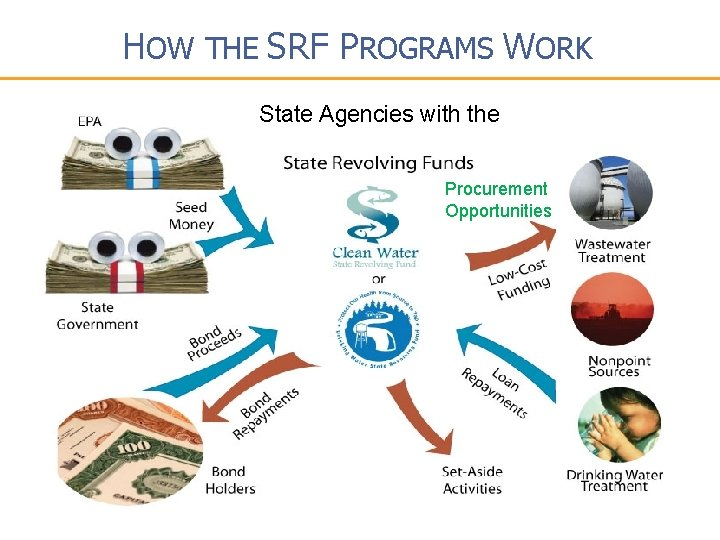 HOW THE SRF PROGRAMS WORK State Agencies with the Procurement Opportunities