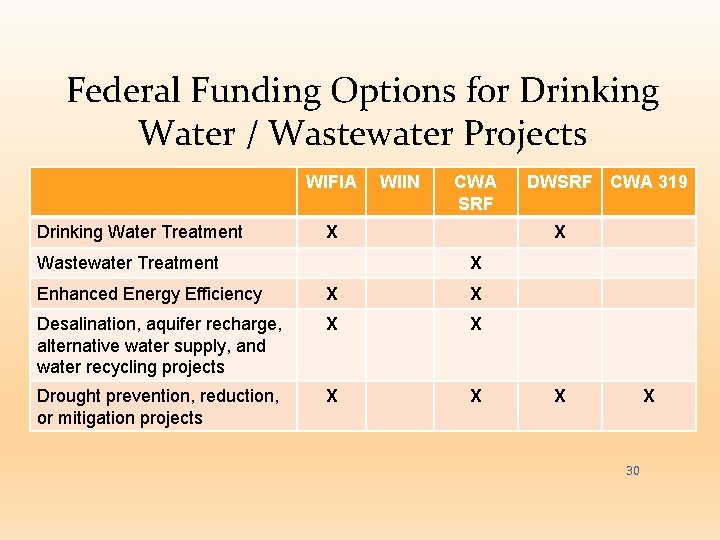 Federal Funding Options for Drinking Water / Wastewater Projects WIFIA Drinking Water Treatment WIIN