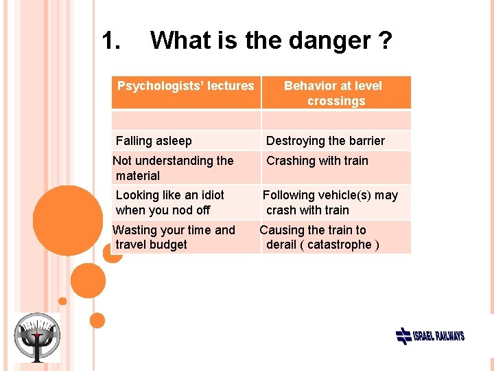 1. What is the danger ? Psychologists' lectures Behavior at level crossings Falling asleep