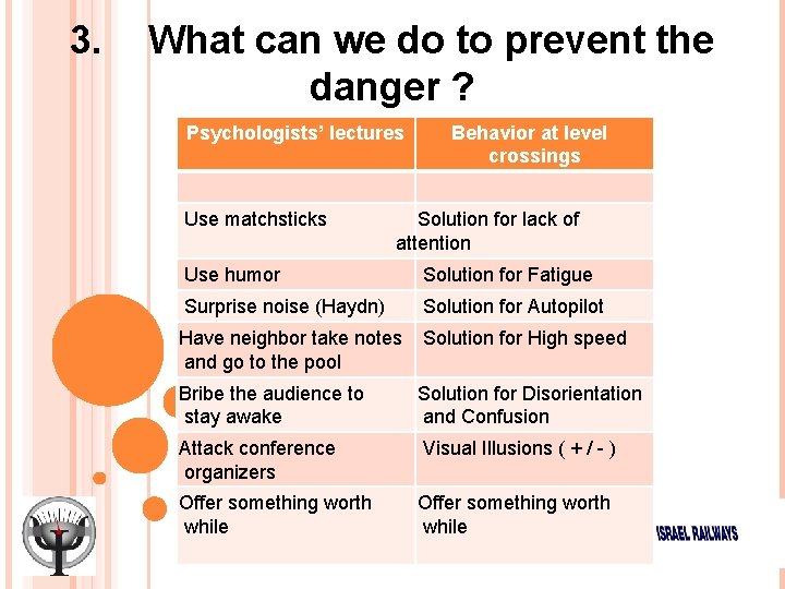 3. What can we do to prevent the danger ? Psychologists' lectures Use matchsticks