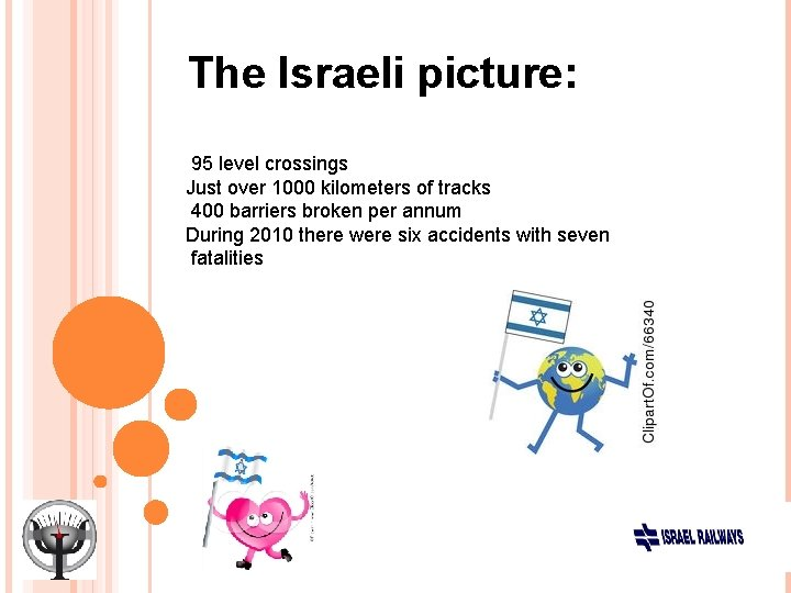 The Israeli picture: 95 level crossings Just over 1000 kilometers of tracks 400 barriers