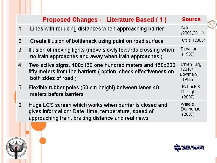 Proposed Changes - Literature Based ( 1 ) Source 1 Lines with reducing distances