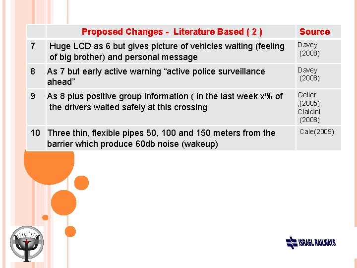 Proposed Changes - Literature Based ( 2 ) Source Davey (2008) 7 Huge LCD