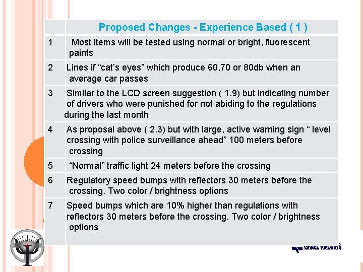 Proposed Changes - Experience Based ( 1 ) 1 Most items will be tested