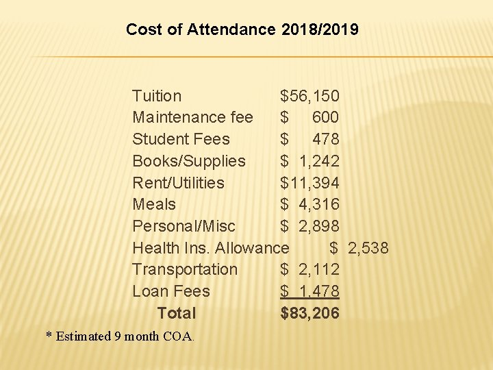 Cost of Attendance 2018/2019 Tuition $56, 150 Maintenance fee $ 600 Student Fees $