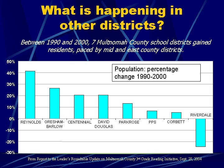 What is happening in other districts? Between 1990 and 2000, 7 Multnomah County school
