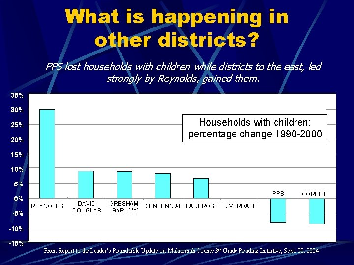 What is happening in other districts? PPS lost households with children while districts to