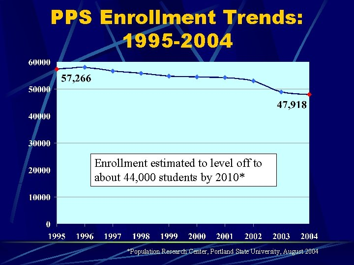 PPS Enrollment Trends: 1995 -2004 Enrollment estimated to level off to about 44, 000