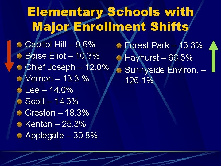 Elementary Schools with Major Enrollment Shifts Capitol Hill – 9. 6% Boise Eliot –