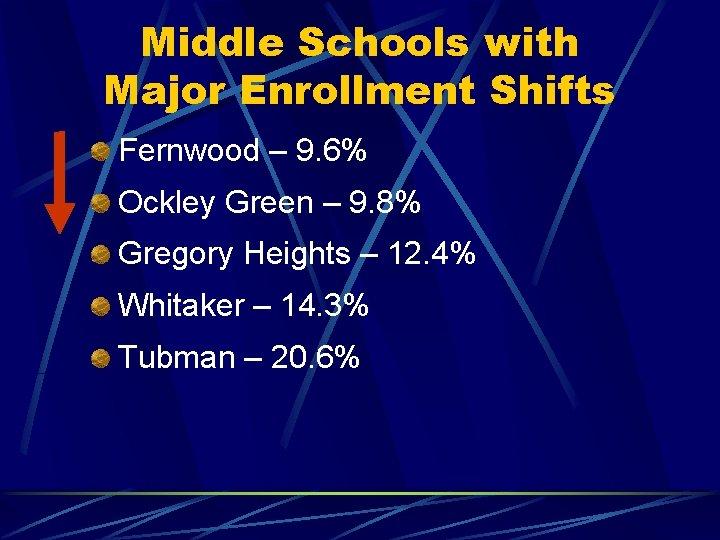 Middle Schools with Major Enrollment Shifts Fernwood – 9. 6% Ockley Green – 9.