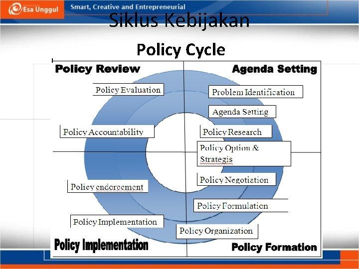 Siklus Kebijakan Policy Cycle