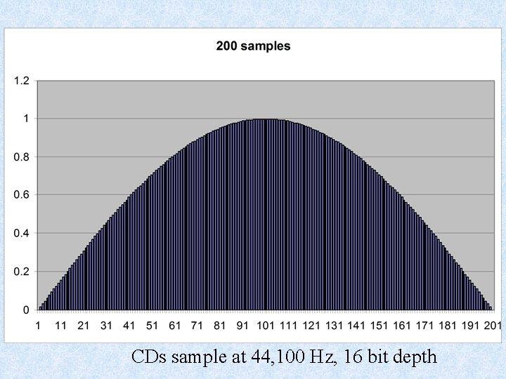 CDs sample at 44, 100 Hz, 16 bit depth