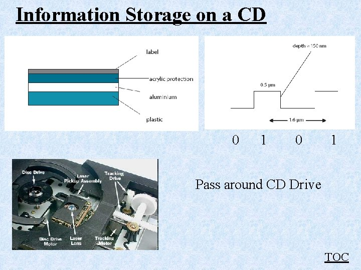 Information Storage on a CD 0 1 Pass around CD Drive TOC