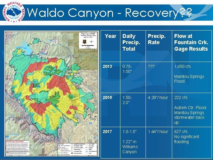 Waldo Canyon - Recovery? ? Year 2013 Daily Precip. Total Precip. Rate Flow at
