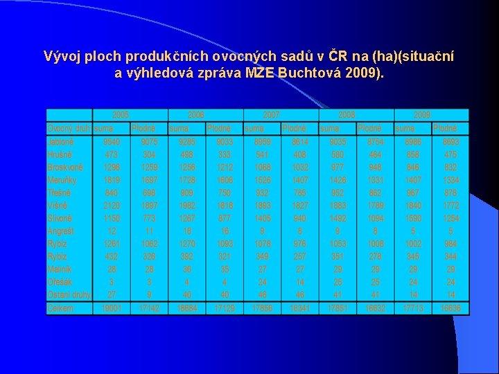 Vývoj ploch produkčních ovocných sadů v ČR na (ha)(situační a výhledová zpráva MZE Buchtová