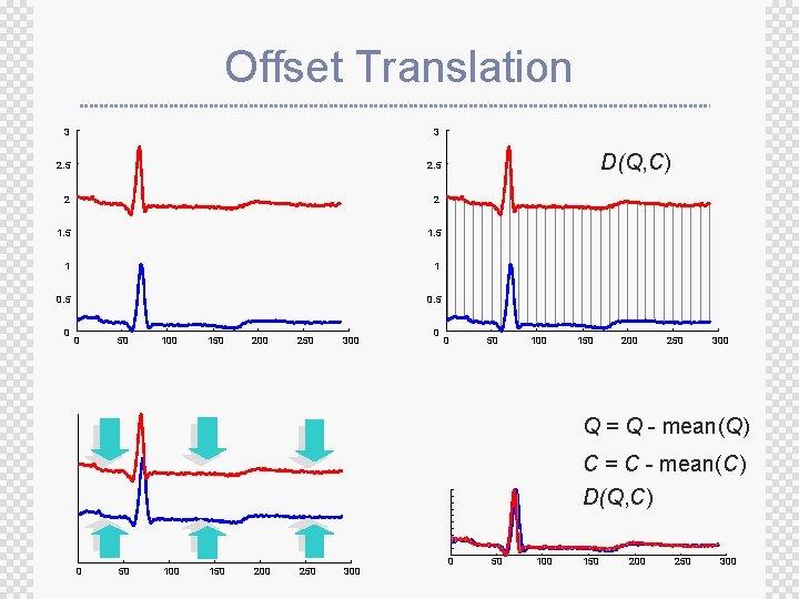 Offset Translation 3 3 2. 5 2 2 1. 5 1 1 0. 5