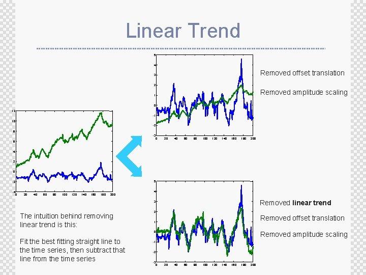Linear Trend 5 4 Removed offset translation 3 2 Removed amplitude scaling 1 0