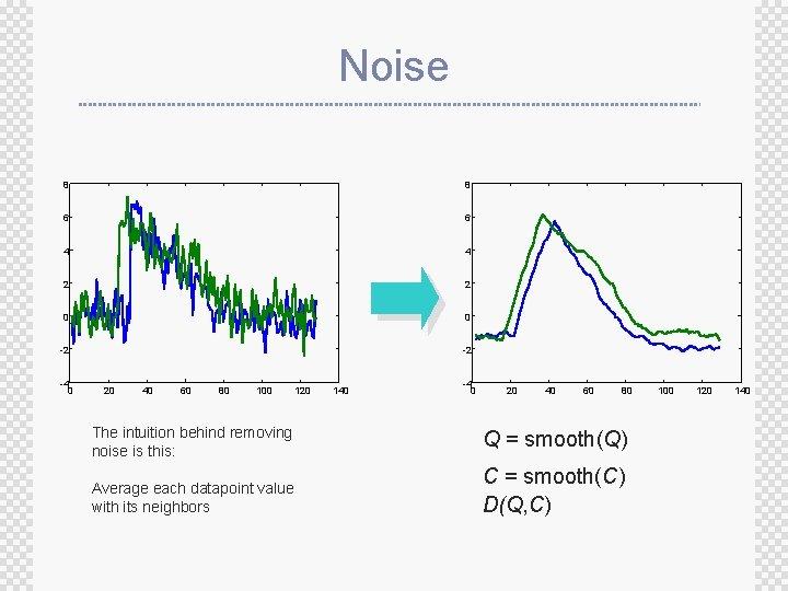 Noise 8 8 6 6 4 4 2 2 0 0 -2 -2 -4