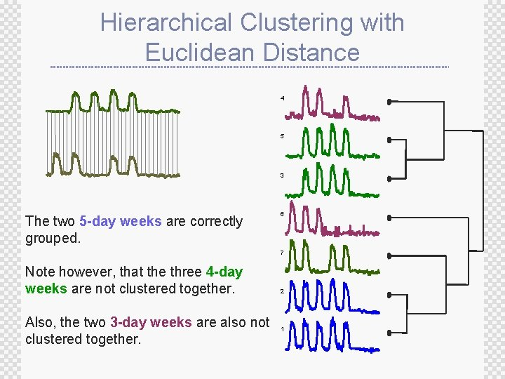 Hierarchical Clustering with Euclidean Distance 4 5 3 The two 5 -day weeks are