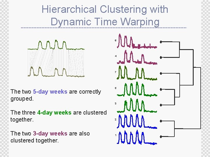 Hierarchical Clustering with Dynamic Time Warping 6 4 7 The two 5 -day weeks
