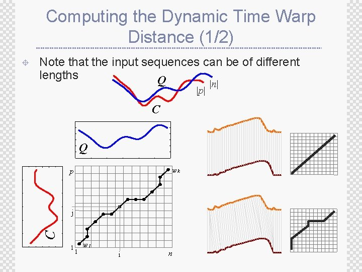 Computing the Dynamic Time Warp Distance (1/2) Note that the input sequences can be