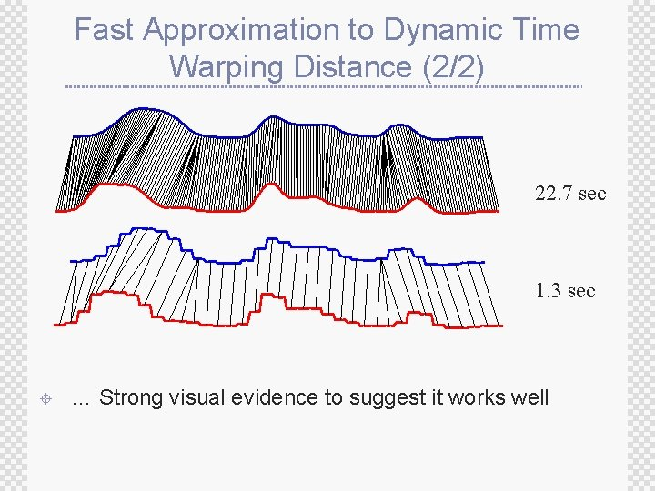 Fast Approximation to Dynamic Time Warping Distance (2/2) 22. 7 sec 1. 3 sec