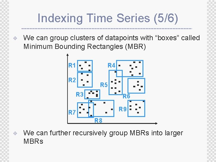 """Indexing Time Series (5/6) ± We can group clusters of datapoints with """"boxes"""" called"""