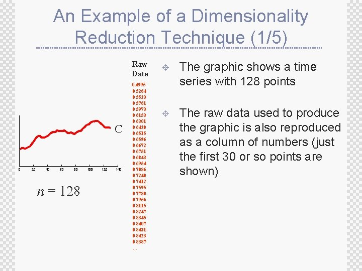 An Example of a Dimensionality Reduction Technique (1/5) Raw Data C 0 20 40