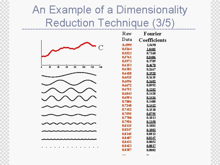 An Example of a Dimensionality Reduction Technique (3/5) Raw Data C 0 20 40