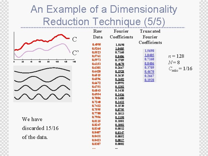 An Example of a Dimensionality Reduction Technique (5/5) C C' 0 20 40 60