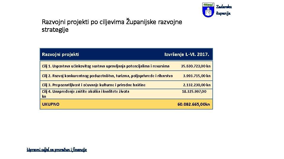 Zadarska županija Razvojni projekti po ciljevima Županijske razvojne strategije Razvojni projekti Izvršenje I. -VI.