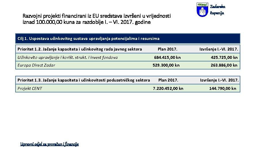 Razvojni projekti financirani iz EU sredstava izvršeni u vrijednosti iznad 100. 000, 00 kuna